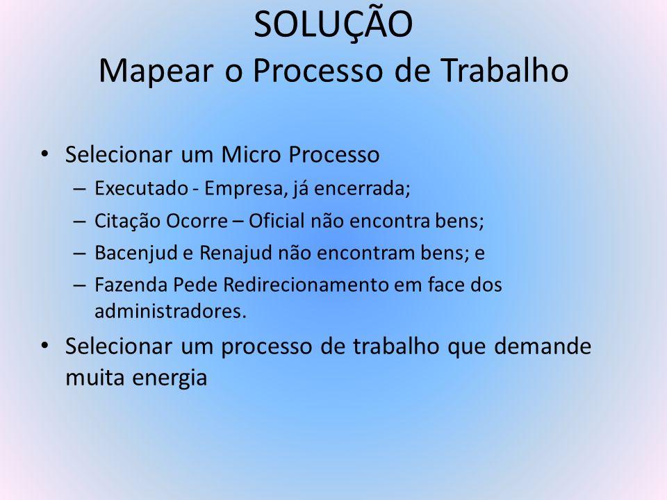 SOLUÇÃO Mapear o Processo de Trabalho Selecionar um Micro Processo – Executado - Empresa, já encerrada; – Citação Ocorre – Oficial não encontra bens;