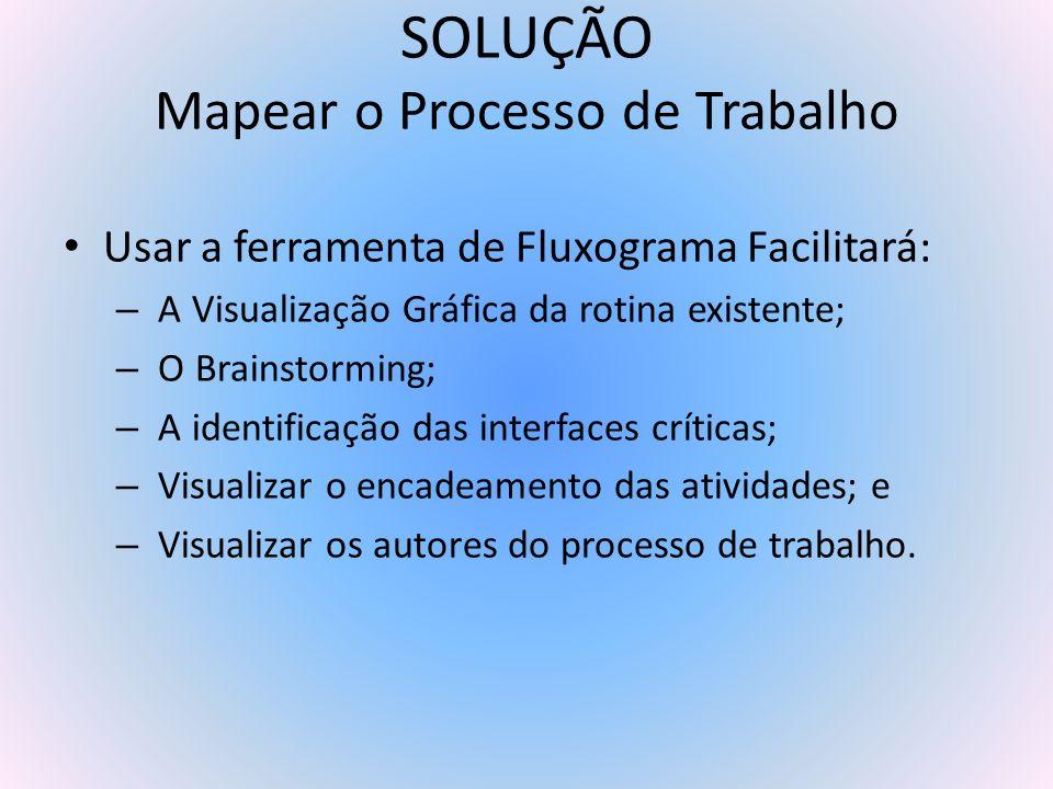 SOLUÇÃO Mapear o Processo de Trabalho Usar a ferramenta de Fluxograma Facilitará: – A Visualização Gráfica da rotina existente; – O Brainstorming; – A