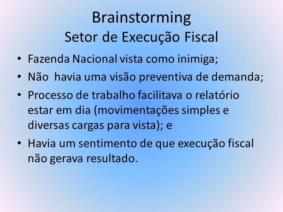 Brainstorming Setor de Execução Fiscal Fazenda Nacional vista como inimiga; Não havia uma visão preventiva de demanda; Processo de trabalho facilitava