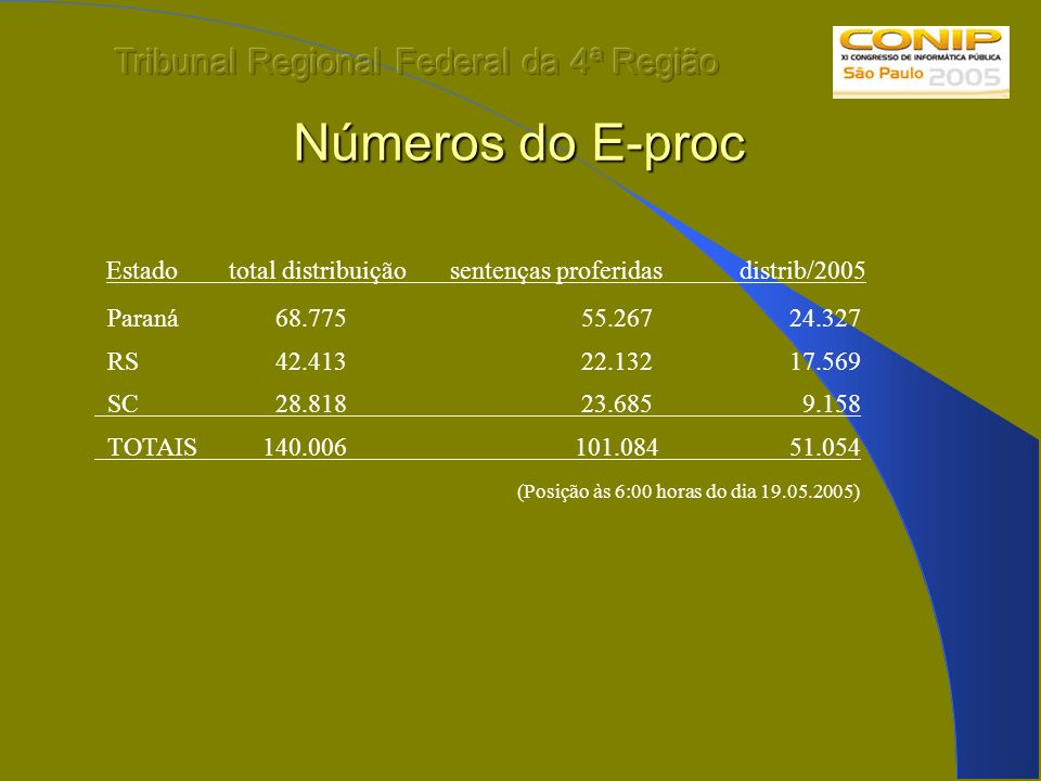 Números do E-proc Estado total distribuição sentenças proferidas distrib/2005 Paraná 68.775 55.267 24.327 RS 42.413 22.132 17.569 SC 28.818 23.685 9.1