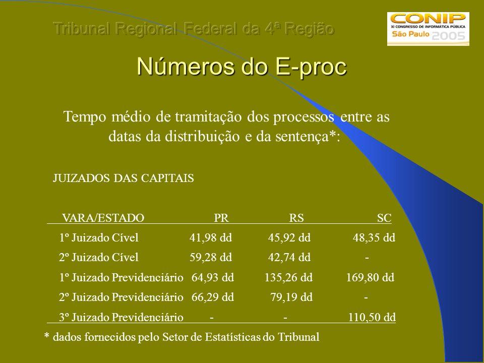 Números do E-proc Tempo médio de tramitação dos processos entre as datas da distribuição e da sentença*: JUIZADOS DAS CAPITAIS VARA/ESTADO PR RS SC 1º