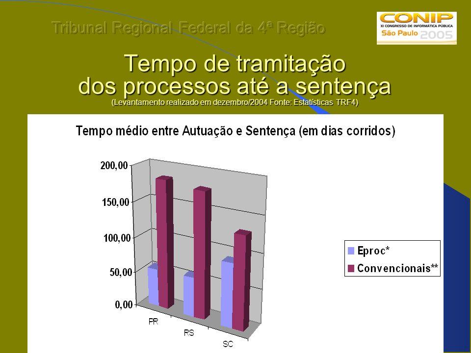 Tempo de tramitação dos processos até a sentença (Levantamento realizado em dezembro/2004 Fonte: Estatísticas TRF4)