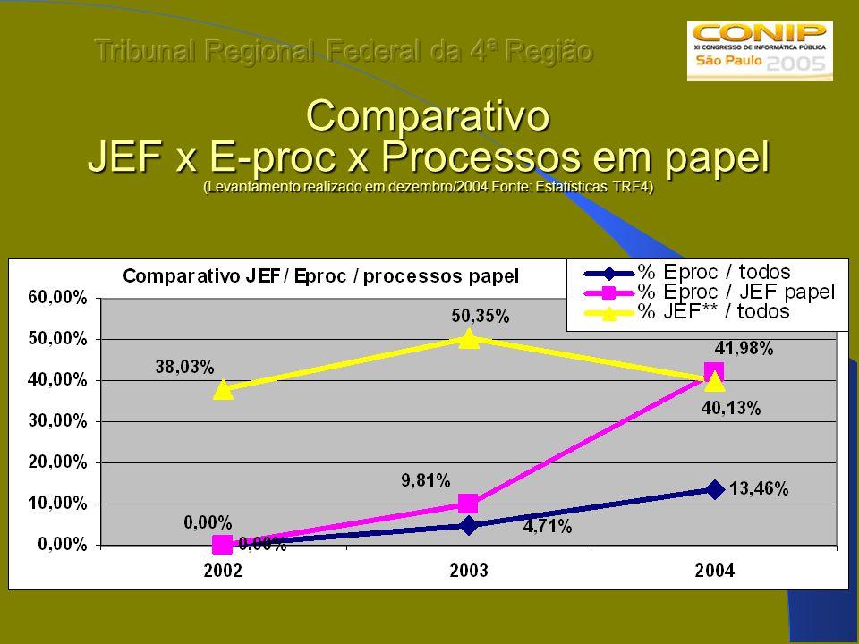 Comparativo JEF x E-proc x Processos em papel (Levantamento realizado em dezembro/2004 Fonte: Estatísticas TRF4)