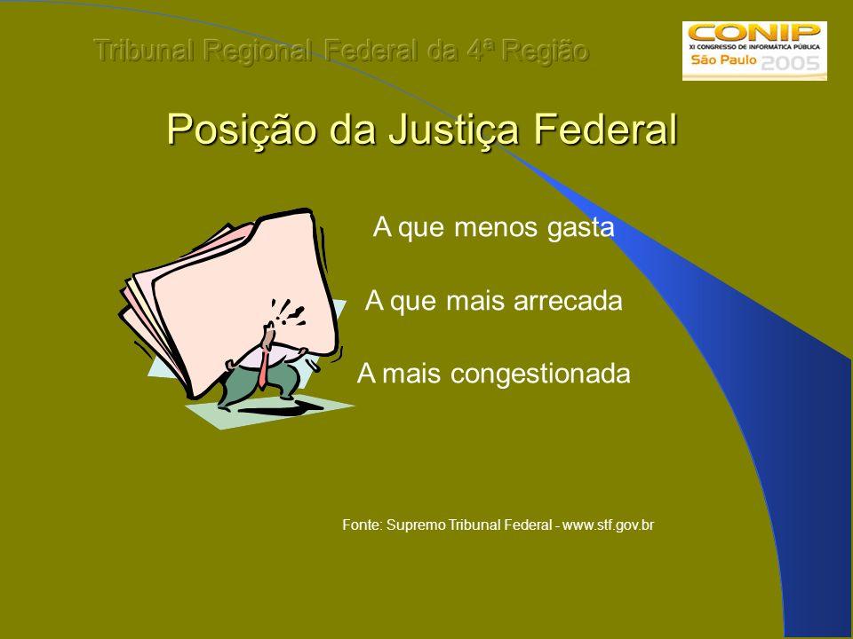 Posição da Justiça Federal Posição da Justiça Federal A que menos gasta A que mais arrecada A mais congestionada Fonte: Supremo Tribunal Federal - www