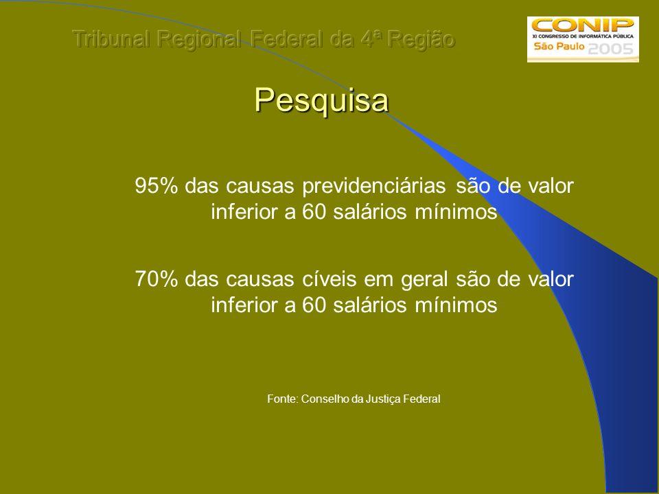 Pesquisa 95% das causas previdenciárias são de valor inferior a 60 salários mínimos 70% das causas cíveis em geral são de valor inferior a 60 salários