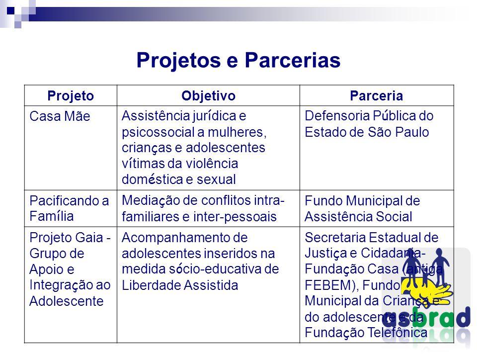 Projetos e Parcerias ProjetoObjetivoParceria Casa Mãe Assistência jur í dica e psicossocial a mulheres, crian ç as e adolescentes v í timas da violênc