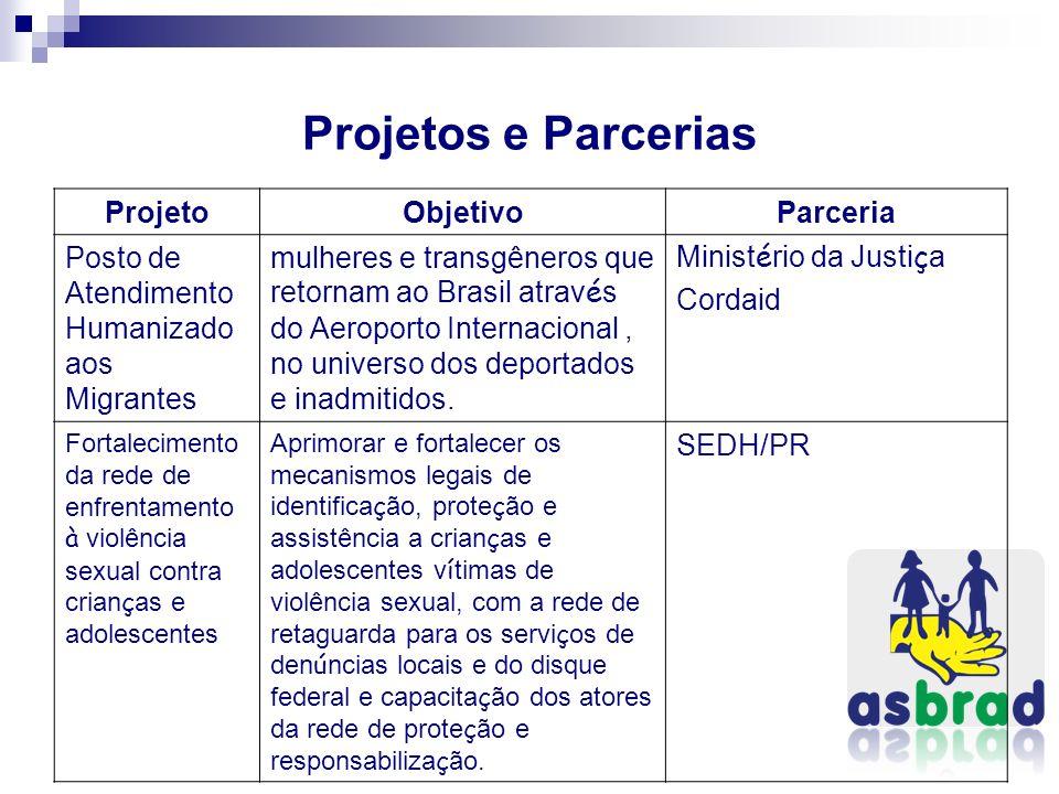 Projetos e Parcerias ProjetoObjetivoParceria Posto de Atendimento Humanizado aos Migrantes mulheres e transgêneros que retornam ao Brasil atrav é s do