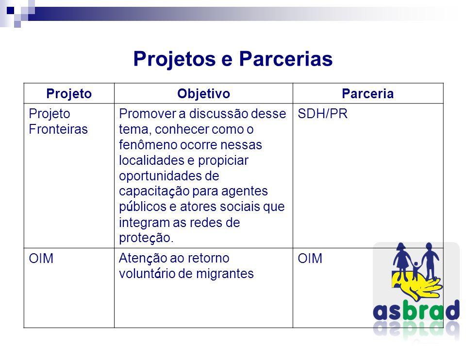 Projetos e Parcerias ProjetoObjetivoParceria Projeto Fronteiras Promover a discussão desse tema, conhecer como o fenômeno ocorre nessas localidades e