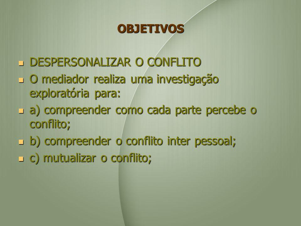 OBJETIVOS DESPERSONALIZAR O CONFLITO DESPERSONALIZAR O CONFLITO O mediador realiza uma investigação exploratória para: O mediador realiza uma investigação exploratória para: a) compreender como cada parte percebe o conflito; a) compreender como cada parte percebe o conflito; b) compreender o conflito inter pessoal; b) compreender o conflito inter pessoal; c) mutualizar o conflito; c) mutualizar o conflito;