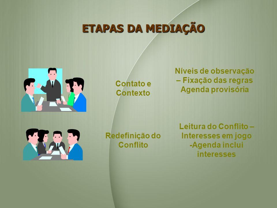 Níveis de observação – Fixação das regras Agenda provisória Contato e Contexto Leitura do Conflito – Interesses em jogo -Agenda inclui interesses Rede