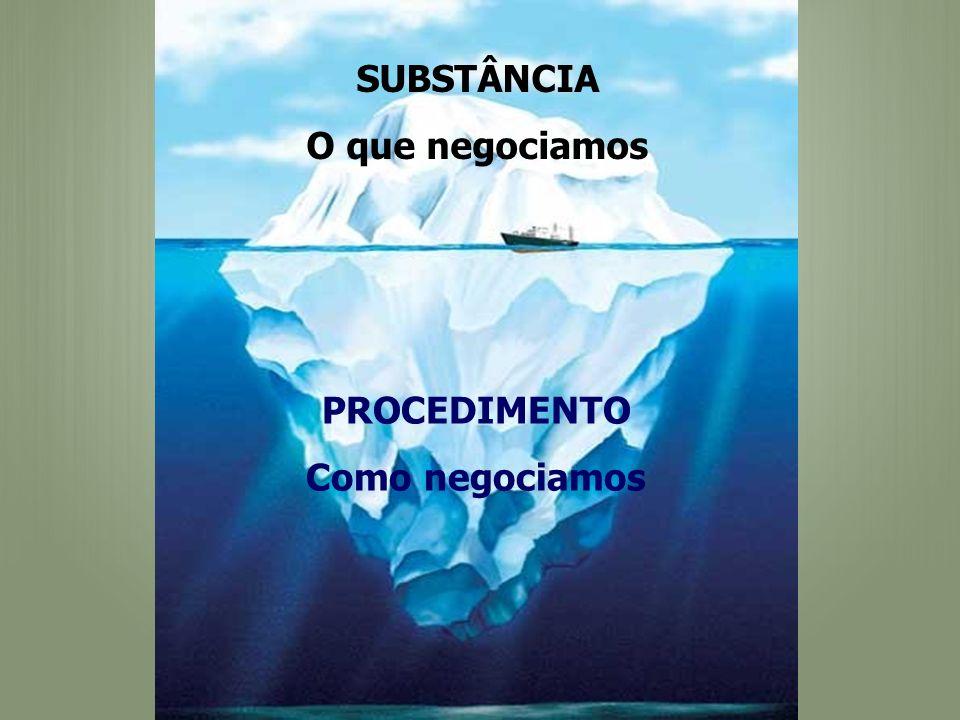 SUBSTÂNCIA O que negociamos PROCEDIMENTO Como negociamos