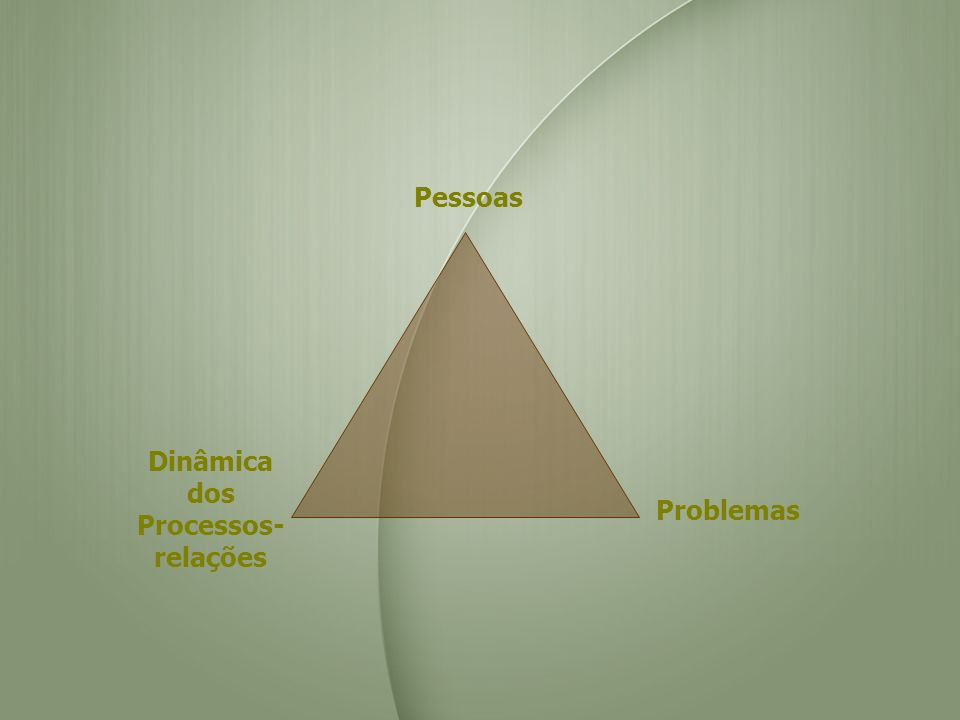 Pessoas Problemas Dinâmica dos Processos- relações