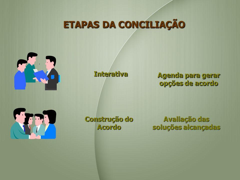 Agenda para gerar opções de acordo Interativa Avaliação das soluções alcançadas Construção do Acordo