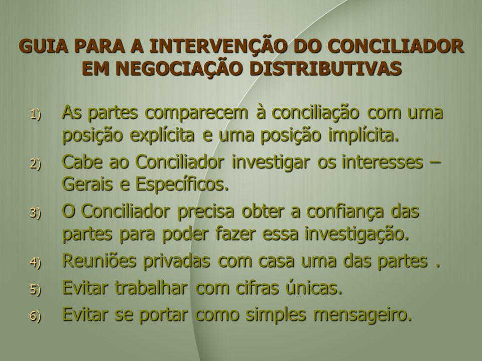 GUIA PARA A INTERVENÇÃO DO CONCILIADOR EM NEGOCIAÇÃO DISTRIBUTIVAS 1) As partes comparecem à conciliação com uma posição explícita e uma posição implícita.