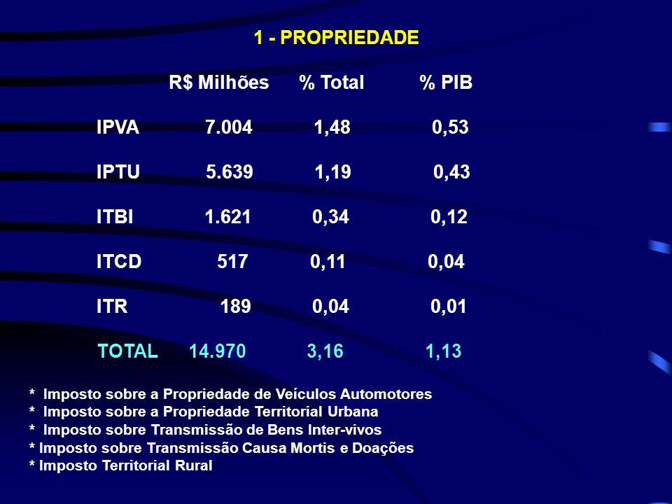 1 - PROPRIEDADE R$ Milhões % Total % PIB IPVA 7.004 1,48 0,53 IPTU 5.639 1,19 0,43 ITBI 1.621 0,34 0,12 ITCD 517 0,11 0,04 ITR 189 0,04 0,01 TOTAL 14.