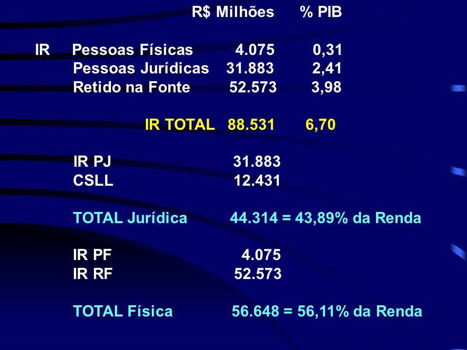 R$ Milhões % PIB IR Pessoas Físicas 4.075 0,31 Pessoas Jurídicas 31.883 2,41 Retido na Fonte 52.573 3,98 IR TOTAL 88.531 6,70 IR PJ 31.883 CSLL 12.431