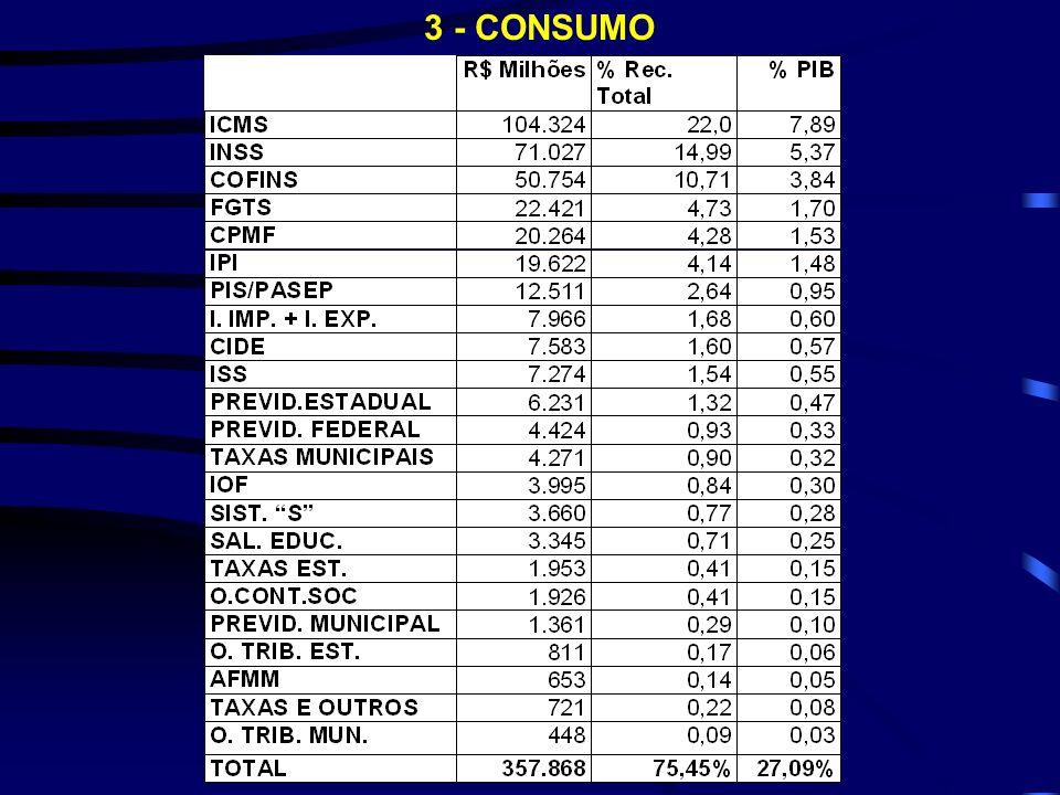 3 - CONSUMO
