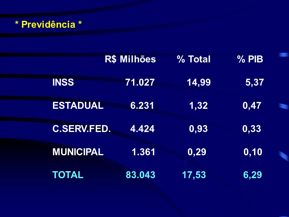 * Previdência * R$ Milhões % Total % PIB INSS 71.027 14,99 5,37 ESTADUAL 6.231 1,32 0,47 C.SERV.FED. 4.424 0,93 0,33 MUNICIPAL 1.361 0,29 0,10 TOTAL 8