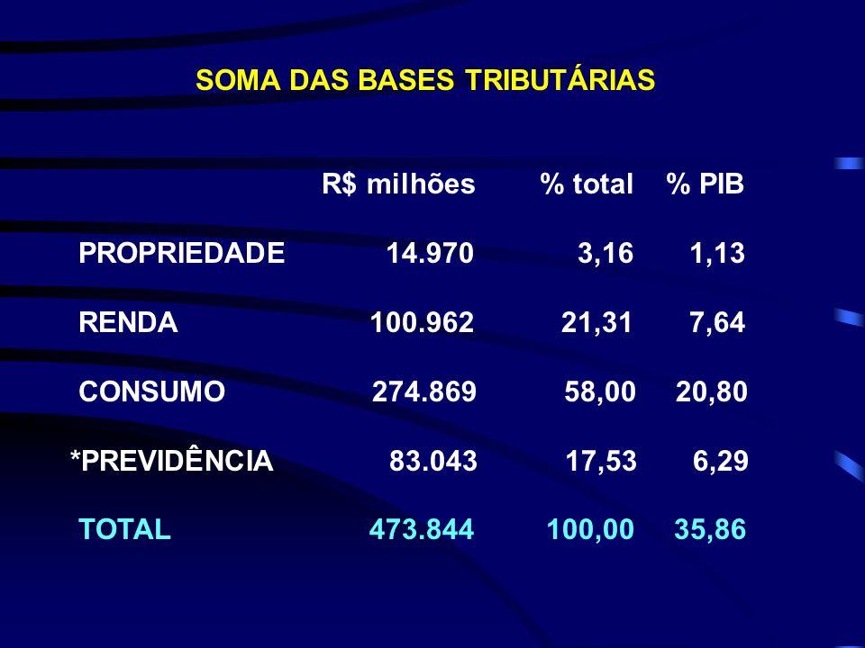 SOMA DAS BASES TRIBUTÁRIAS R$ milhões % total % PIB PROPRIEDADE 14.970 3,16 1,13 RENDA 100.962 21,31 7,64 CONSUMO 274.869 58,00 20,80 *PREVIDÊNCIA 83.