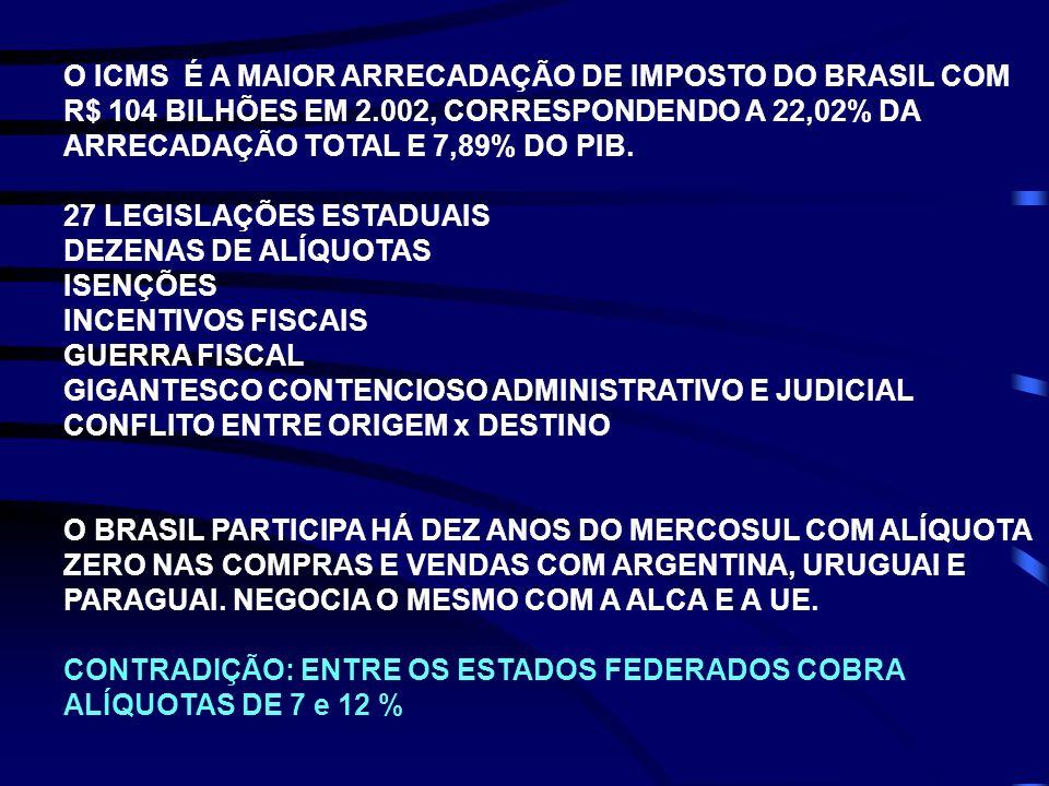 O ICMS É A MAIOR ARRECADAÇÃO DE IMPOSTO DO BRASIL COM R$ 104 BILHÕES EM 2.002, CORRESPONDENDO A 22,02% DA ARRECADAÇÃO TOTAL E 7,89% DO PIB. 27 LEGISLA