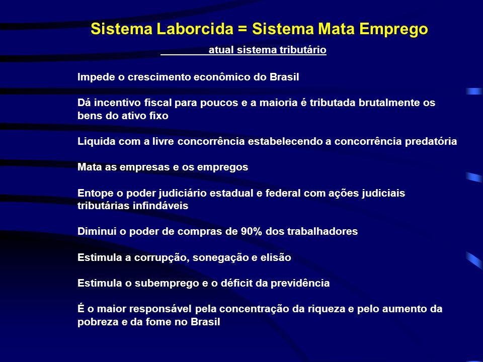 Sistema Laborcida = Sistema Mata Emprego atual sistema tributário Impede o crescimento econômico do Brasil Dá incentivo fiscal para poucos e a maioria