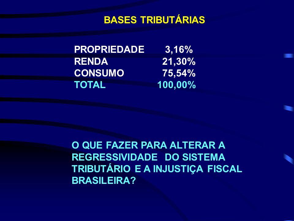 PROPRIEDADE 3,16% RENDA 21,30% CONSUMO 75,54% TOTAL 100,00% BASES TRIBUTÁRIAS O QUE FAZER PARA ALTERAR A REGRESSIVIDADE DO SISTEMA TRIBUTÁRIO E A INJU