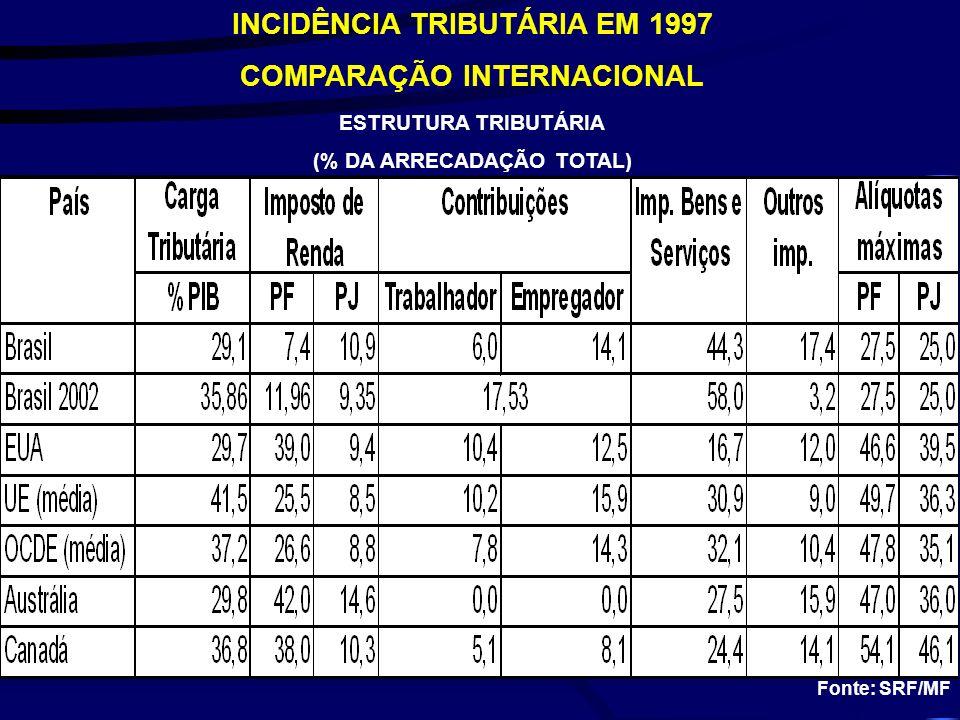 Fonte: SRF/MF INCIDÊNCIA TRIBUTÁRIA EM 1997 COMPARAÇÃO INTERNACIONAL ESTRUTURA TRIBUTÁRIA (% DA ARRECADAÇÃO TOTAL)