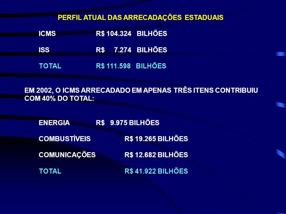 PERFIL ATUAL DAS ARRECADAÇÕES ESTADUAIS ICMS R$ 104.324 BILHÕES ISS R$ 7.274 BILHÕES TOTAL R$ 111.598 BILHÕES EM 2002, O ICMS ARRECADADO EM APENAS TRÊ