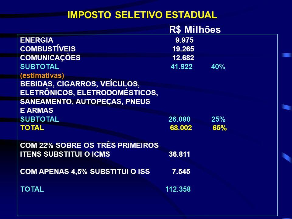 ENERGIA 9.975 COMBUSTÍVEIS 19.265 COMUNICAÇÕES 12.682 SUBTOTAL 41.922 40% (estimativas) BEBIDAS, CIGARROS, VEÍCULOS, ELETRÔNICOS, ELETRODOMÉSTICOS, SA