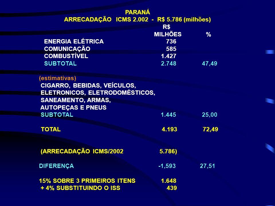 PARANÁ ARRECADAÇÃO ICMS 2.002 - R$ 5.786 (milhões) R$ MILHÕES % ENERGIA ELÉTRICA 736 COMUNICAÇÃO 585 COMBUSTÍVEL 1.427 SUBTOTAL 2.748 47,49 (estimativ