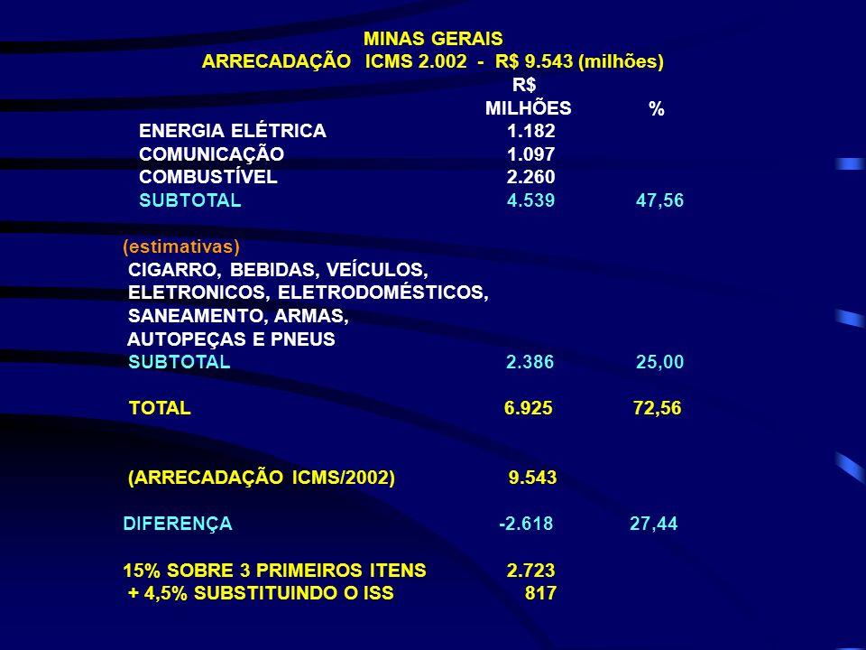 MINAS GERAIS ARRECADAÇÃO ICMS 2.002 - R$ 9.543 (milhões) R$ MILHÕES % ENERGIA ELÉTRICA 1.182 COMUNICAÇÃO 1.097 COMBUSTÍVEL 2.260 SUBTOTAL 4.539 47,56