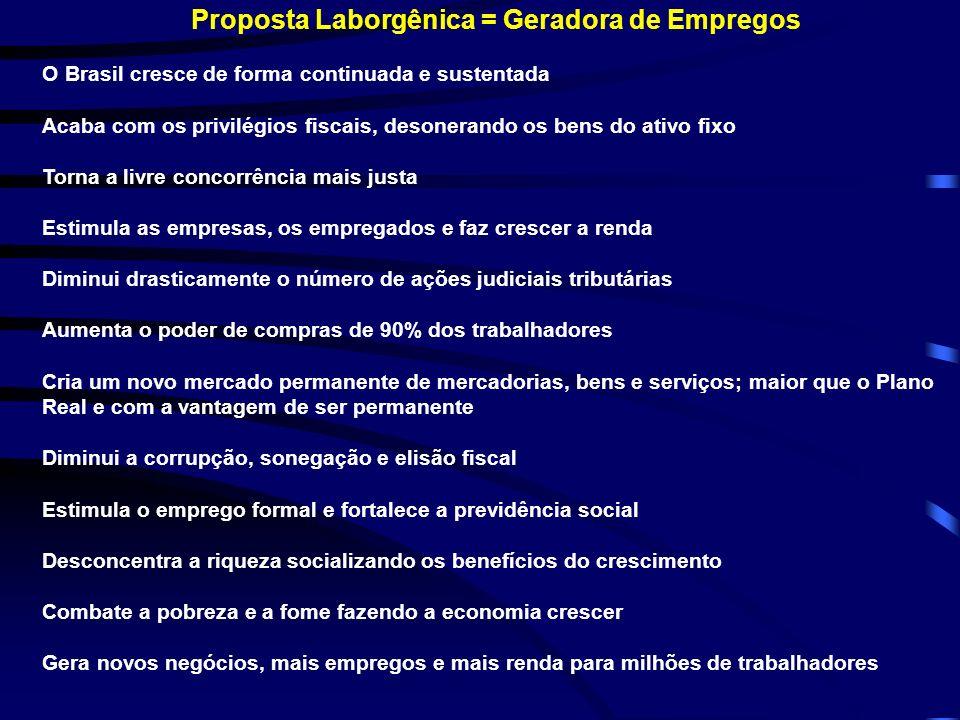 Proposta Laborgênica = Geradora de Empregos O Brasil cresce de forma continuada e sustentada Acaba com os privilégios fiscais, desonerando os bens do