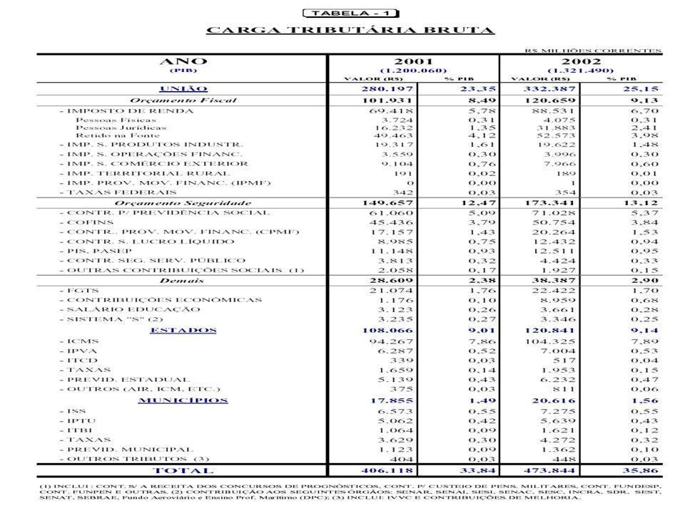 3 - Contribuição Provisória sobre Movimentação Financeira – CPMF