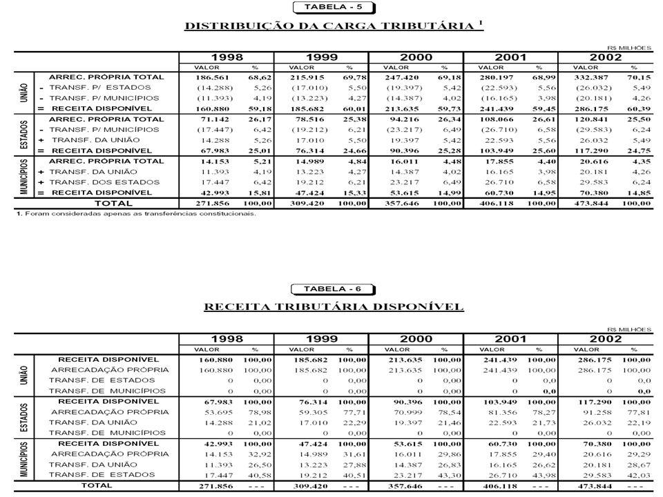 SOMA DAS BASES TRIBUTÁRIAS R$ milhões % total % PIB PROPRIEDADE 14.970 3,16 1,13 RENDA 100.962 21,31 7,64 CONSUMO 274.869 58,00 20,80 *PREVIDÊNCIA 83.043 17,53 6,29 TOTAL 473.844 100,00 35,86