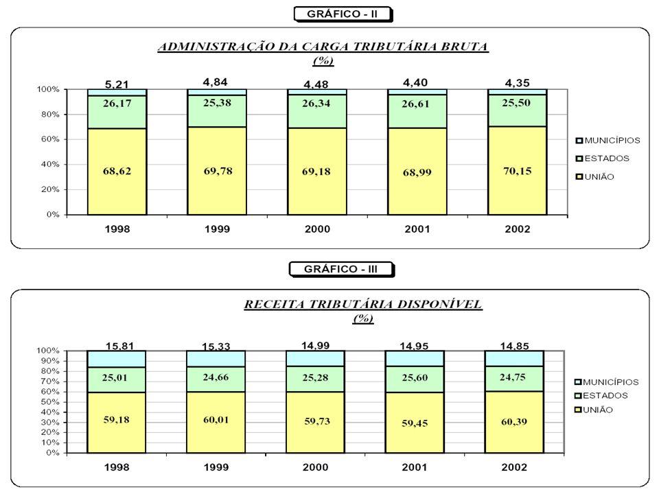RECEITA DISPONÍVEL – 2002 (* excluindo-se FGTS, PIS-PASEP, INSS, Contribuições Econômicas, Sistema S) R$ milhões % Total União - 286.175 (-) (118.266) (*) 167.809 = 47,21% Estados - 117.290 = 32,99% Municípios - 70.380 = 19,80% Total 355.479 = 100 %