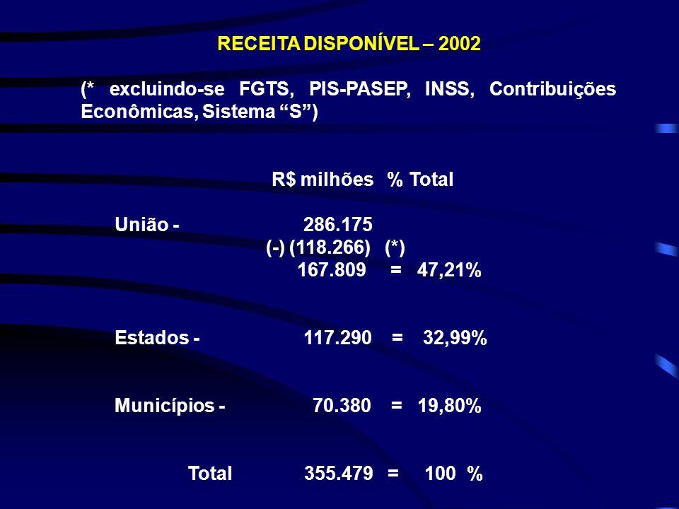RECEITA DISPONÍVEL – 2002 (* excluindo-se FGTS, PIS-PASEP, INSS, Contribuições Econômicas, Sistema S) R$ milhões % Total União - 286.175 (-) (118.266)