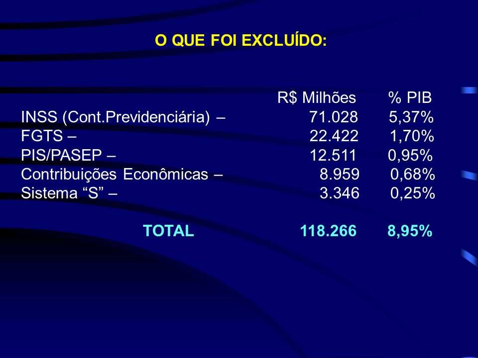 O QUE FOI EXCLUÍDO: R$ Milhões % PIB INSS (Cont.Previdenciária) – 71.028 5,37% FGTS – 22.422 1,70% PIS/PASEP – 12.511 0,95% Contribuições Econômicas –