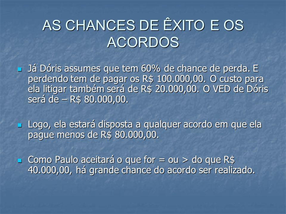 AS CHANCES DE ÊXITO E OS ACORDOS Já Dóris assumes que tem 60% de chance de perda.