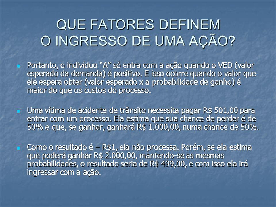 QUE FATORES DEFINEM O INGRESSO DE UMA AÇÃO.