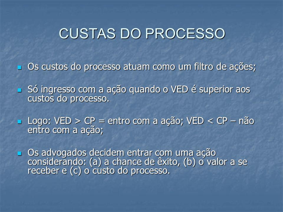 CUSTAS DO PROCESSO Os custos do processo atuam como um filtro de ações; Os custos do processo atuam como um filtro de ações; Só ingresso com a ação quando o VED é superior aos custos do processo.