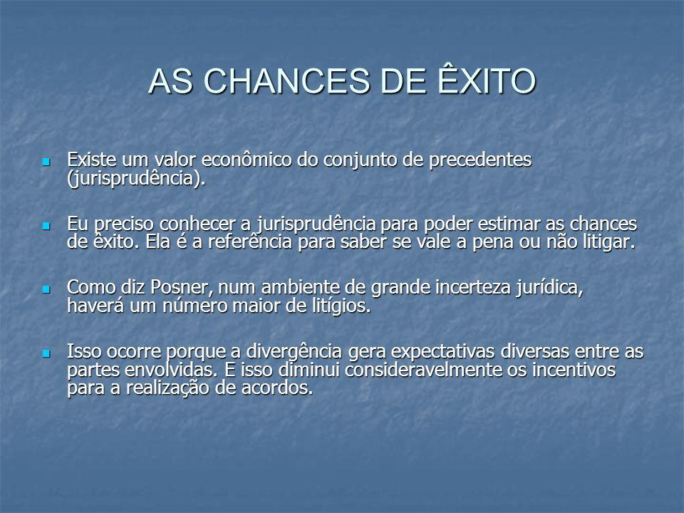 AS CHANCES DE ÊXITO Existe um valor econômico do conjunto de precedentes (jurisprudência).