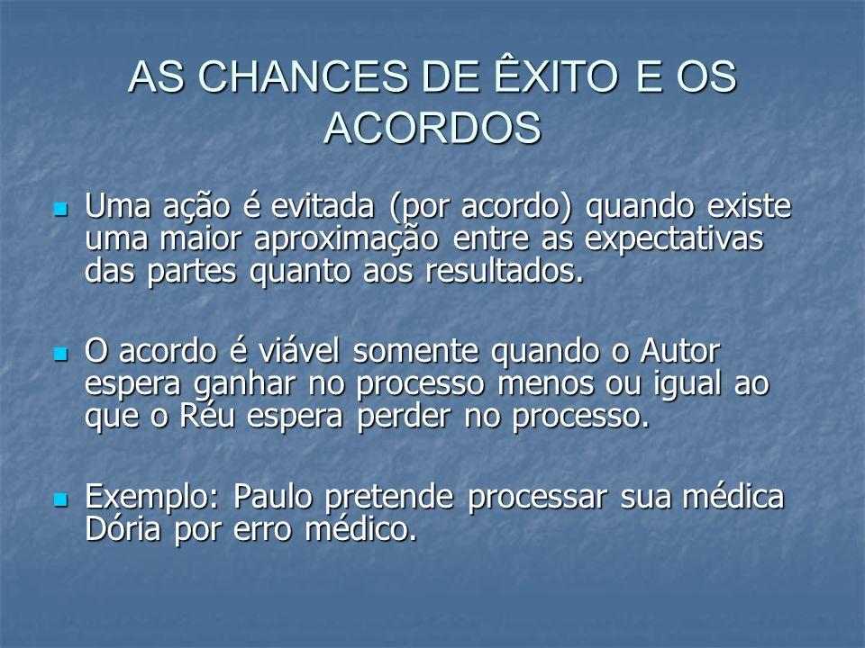AS CHANCES DE ÊXITO E OS ACORDOS Uma ação é evitada (por acordo) quando existe uma maior aproximação entre as expectativas das partes quanto aos resultados.