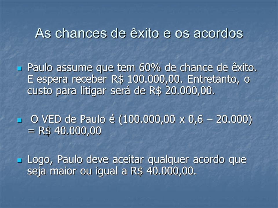 As chances de êxito e os acordos Paulo assume que tem 60% de chance de êxito.