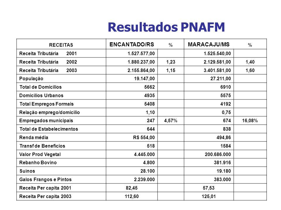 Resultados PNAFM RECEITAS ENCANTADO/RS % MARACAJU/MS % Receita Tributária 20011.527.577,00 1.525.540,00 Receita Tributária 20021.880.237,001,232.129.5