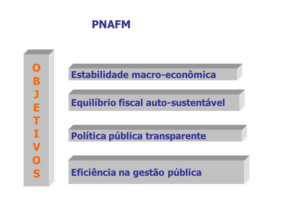 Eficiência na gestão pública Estabilidade macro-econômica Equilíbrio fiscal auto-sustentável Política pública transparente OBJETIVOS PNAFM