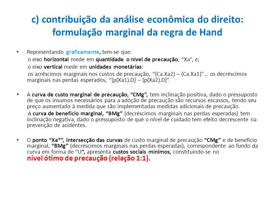c) contribuição da análise econômica do direito: formulação marginal da regra de Hand Representando graficamente, tem-se que: o eixo horizontal mede e