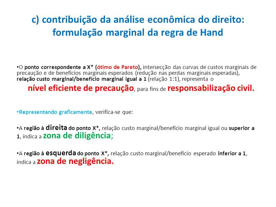 c) contribuição da análise econômica do direito: formulação marginal da regra de Hand O ponto correspondente a X* (ótimo de Pareto), intersecção das c