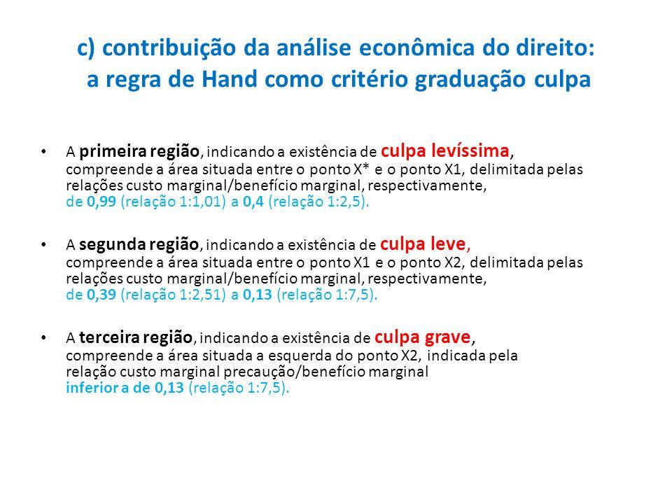 c) contribuição da análise econômica do direito: a regra de Hand como critério graduação culpa A primeira região, indicando a existência de culpa leví