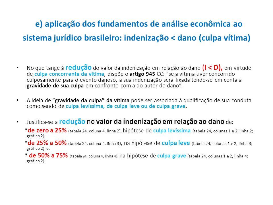e) aplicação dos fundamentos de análise econômica ao sistema jurídico brasileiro: indenização < dano (culpa vítima) No que tange à redução do valor da