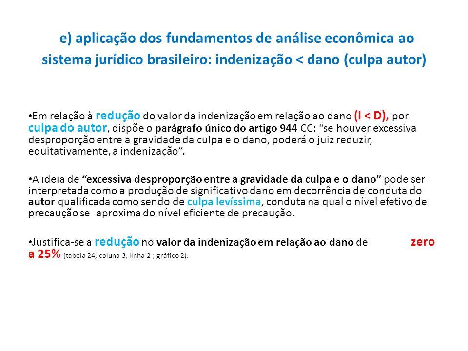 e) aplicação dos fundamentos de análise econômica ao sistema jurídico brasileiro: indenização < dano (culpa autor) Em relação à redução do valor da in